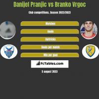 Danijel Pranjic vs Branko Vrgoc h2h player stats