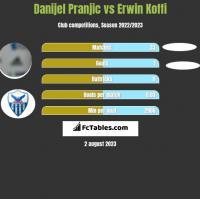 Danijel Pranjic vs Erwin Koffi h2h player stats