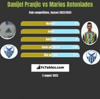 Danijel Pranjic vs Marios Antoniades h2h player stats