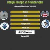 Danijel Pranjic vs Yevhen Selin h2h player stats