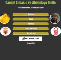 Danijel Subasic vs Abdoulaye Diallo h2h player stats