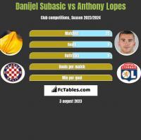Danijel Subasic vs Anthony Lopes h2h player stats