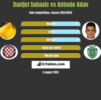 Danijel Subasic vs Antonio Adan h2h player stats