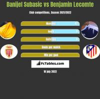 Danijel Subasić vs Benjamin Lecomte h2h player stats