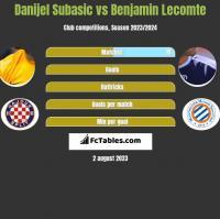 Danijel Subasic vs Benjamin Lecomte h2h player stats