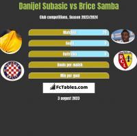 Danijel Subasic vs Brice Samba h2h player stats