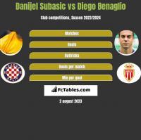 Danijel Subasić vs Diego Benaglio h2h player stats