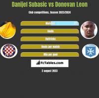 Danijel Subasic vs Donovan Leon h2h player stats