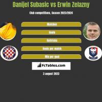 Danijel Subasic vs Erwin Zelazny h2h player stats