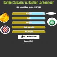 Danijel Subasić vs Gautier Larsonneur h2h player stats