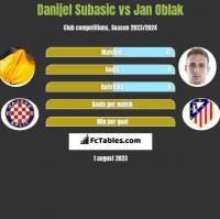Danijel Subasic vs Jan Oblak h2h player stats