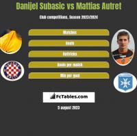 Danijel Subasic vs Mattias Autret h2h player stats