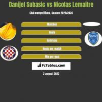 Danijel Subasić vs Nicolas Lemaitre h2h player stats