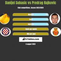 Danijel Subasić vs Predrag Rajković h2h player stats