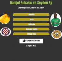Danijel Subasic vs Seydou Sy h2h player stats