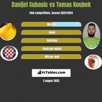 Danijel Subasic vs Tomas Koubek h2h player stats
