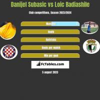 Danijel Subasic vs Loic Badiashile h2h player stats