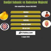 Danijel Subasic vs Radoslaw Majecki h2h player stats