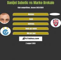 Danijel Subotic vs Marko Brekalo h2h player stats