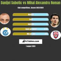 Danijel Subotic vs Mihai Alexandru Roman h2h player stats