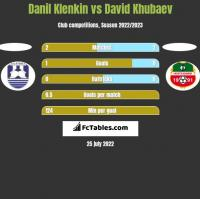 Danil Klenkin vs David Khubaev h2h player stats
