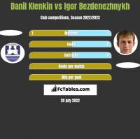 Danil Klenkin vs Igor Bezdenezhnykh h2h player stats