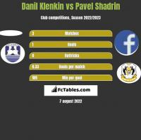 Danil Klenkin vs Pavel Shadrin h2h player stats