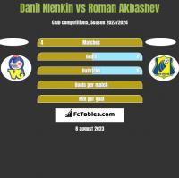 Danil Klenkin vs Roman Akbashev h2h player stats