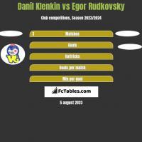 Danil Klenkin vs Egor Rudkovsky h2h player stats