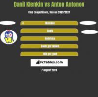 Danil Klenkin vs Anton Antonov h2h player stats