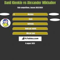 Danil Klenkin vs Alexander Mikhailov h2h player stats