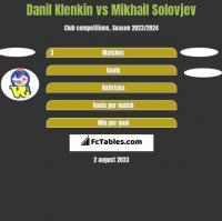 Danil Klenkin vs Mikhail Solovjev h2h player stats