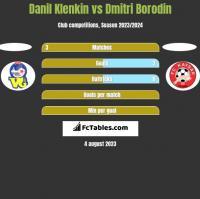 Danil Klenkin vs Dmitri Borodin h2h player stats