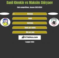 Danil Klenkin vs Maksim Shiryaev h2h player stats