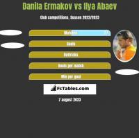 Danila Ermakov vs Ilja Abajew h2h player stats