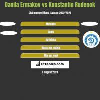 Danila Ermakov vs Konstantin Rudenok h2h player stats