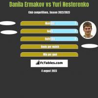 Danila Ermakov vs Jurij Nesterenko h2h player stats
