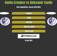 Danila Ermakov vs Aleksandr Sautin h2h player stats