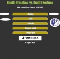 Danila Ermakov vs Dmitri Kortnev h2h player stats