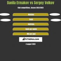 Danila Ermakov vs Sergey Volkov h2h player stats