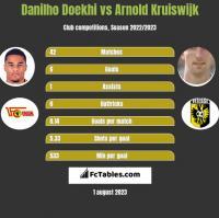 Danilho Doekhi vs Arnold Kruiswijk h2h player stats