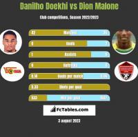 Danilho Doekhi vs Dion Malone h2h player stats