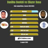 Danilho Doekhi vs Eliazer Dasa h2h player stats