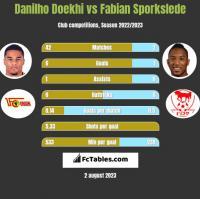Danilho Doekhi vs Fabian Sporkslede h2h player stats