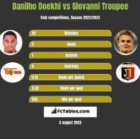 Danilho Doekhi vs Giovanni Troupee h2h player stats