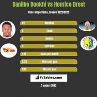 Danilho Doekhi vs Henrico Drost h2h player stats