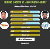 Danilho Doekhi vs Jake Clarke-Salter h2h player stats