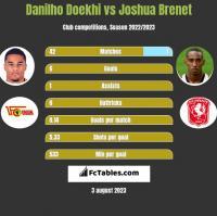 Danilho Doekhi vs Joshua Brenet h2h player stats