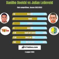 Danilho Doekhi vs Julian Lelieveld h2h player stats