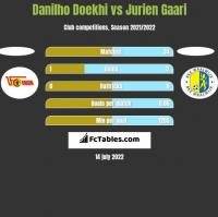 Danilho Doekhi vs Jurien Gaari h2h player stats